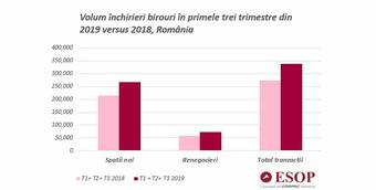 The Romanian office space market grew by 24% in the first three quarters of 2019