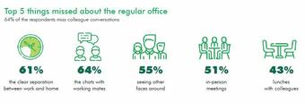 CEE & SEE Working from home survey : Employees miss the human aspects of their regular office