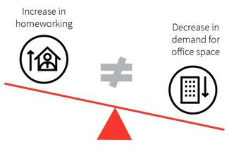 The future of global office demand – four key factors